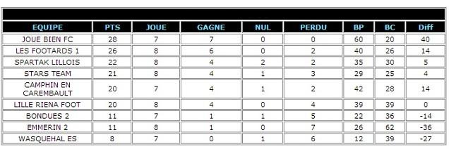 D cembre 2013 spartak lillois - Classement des 12 coups de midi ...
